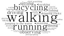 Word cloud showing words 75 community members used to describe how they, or others, use the Ruston Way waterfront.